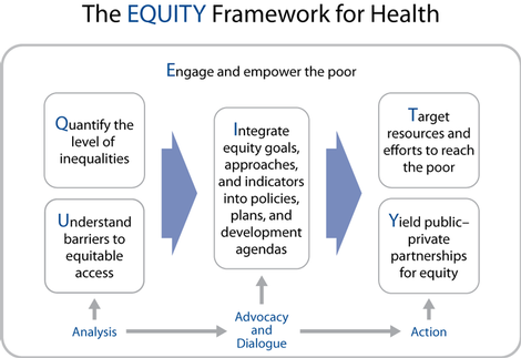 Diagram of the EQUITY Framework